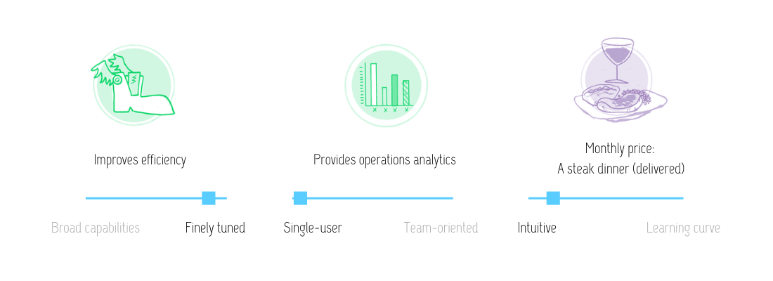 Visual review of Content Snare features: improves efficency and provides operations analytics at the monthly price of a (delivered) steak dinner. This tool is finely tuned, designed for single users and teams alike, and intuititve