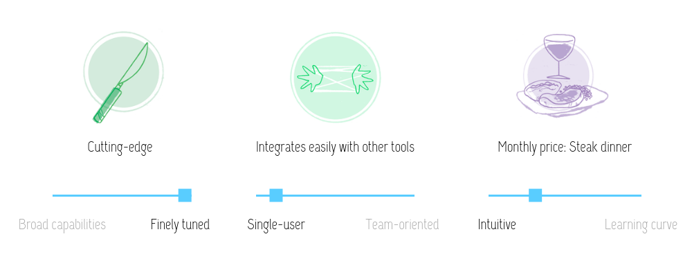 visual review of RightMessage features: cutting-edge, integrates easily with other tools at the monthly cost of a steak dinner. This tool is finely tuned, intuitive, and best for single users or small teams.