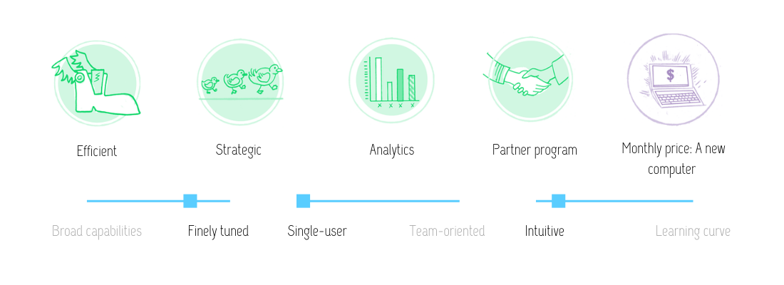 Visual review of Ceralytics features: Efficient, strategic, analytics, partner program at the monthly price of a new computer. Finely tuned, intuitive and single-user oriented