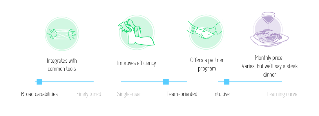Visual review of Mailchimp features: Integrates with common tools; improves efficiency; offers a partner program; broad capabilities; at the price of approximately a monthly steak dinner, although it varies. Mailchimp is a freemium tool with broad capabilities, is team-oriented and is intuitive.