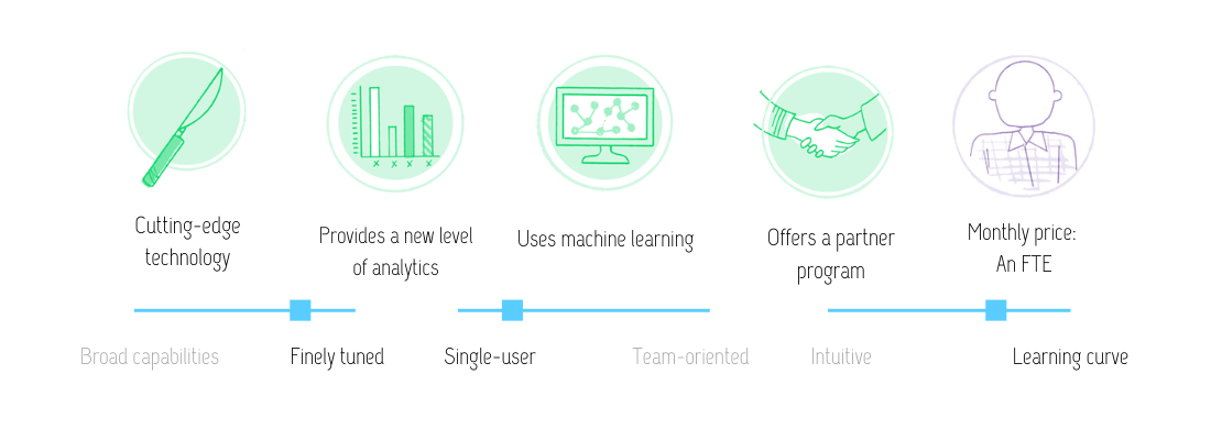Visual review of MarketMuse features: cutting-edge technology; provides a new level of analytics; uses machine learning; offers a partner program; at the monthly preice of an FTE (full-time employee). This tool is finely tuned, single-user and with a learning curve.