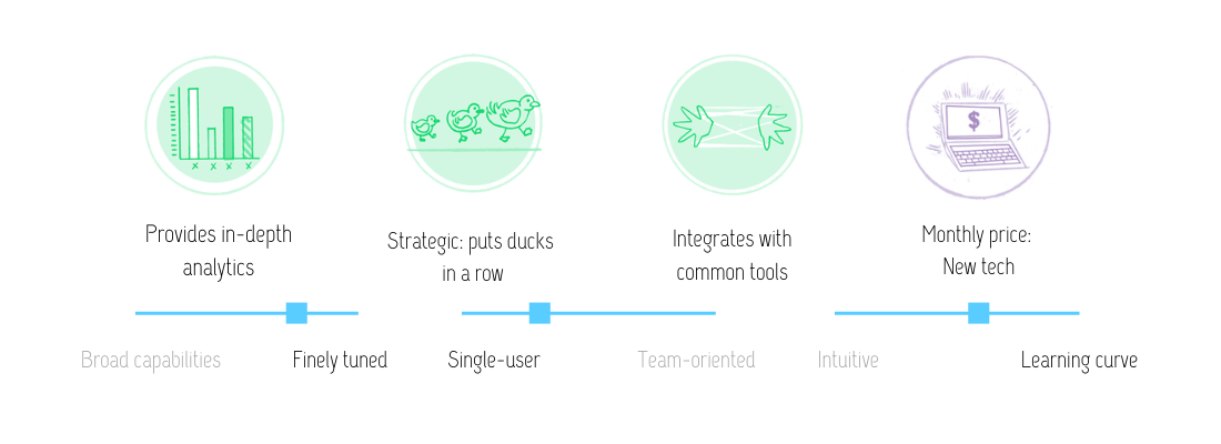 Visual review of MaxQDA features: Provides in-depth analytics; strategic (puts ducks in a row); integrates with common tools; at the monthly price of a piece of new tech.