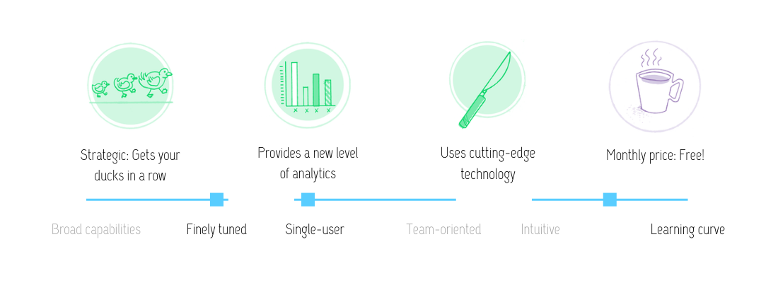 Visual review of MediaCloud features: Strategic (gets your ducks in a row); provides a new level of analytics; uses cutting-edge technology; at the monthly price of free. This app is finely tuned, single-user and has a small learning curve.