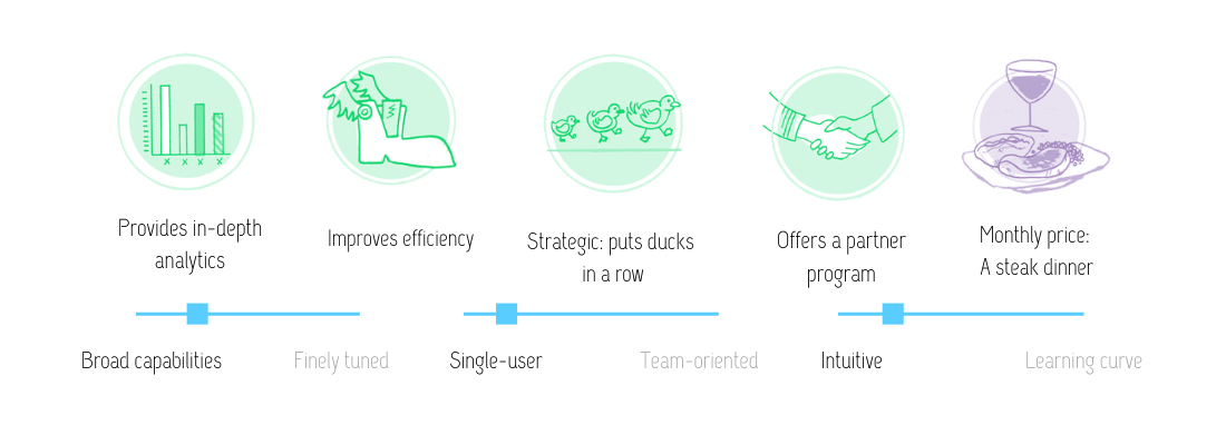 Visual review of Morningscore SEO software features: Provides in-depth analytics; improves efficiency; strategic (puts ducks in a row); offers a partner program; at the monthly price of a steak dinner. This software has broad capabilities, is single-user oriented and fairly intuitives.