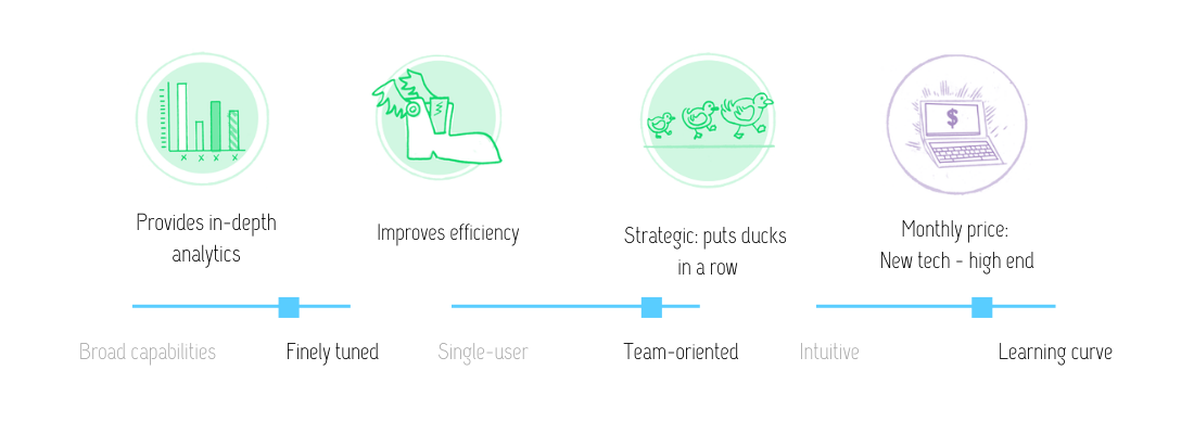 Visual review of Parsely features: provides in-depth analytics; improves efficiency; strategic (puts ducks in a row); at the price of high-end new tech. This tool is fairly finely tuned, team-oriented, with a learning curve.