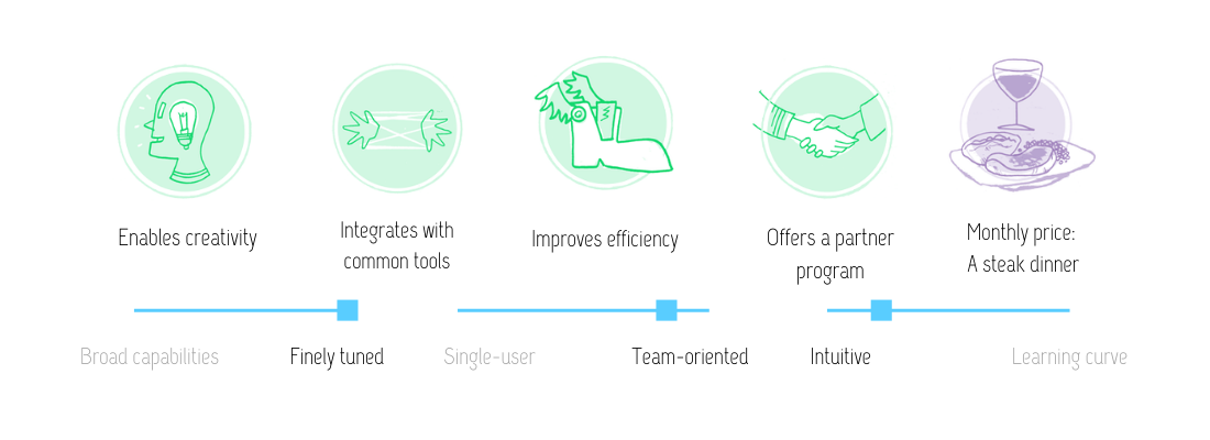 Visual review of Typeform features: enables creativity; integrates with common tools; improves efficiency; offers a partner program; at the monthly price of a steak dinner. This approach is finely tuned, team-oriented, and intuitive.