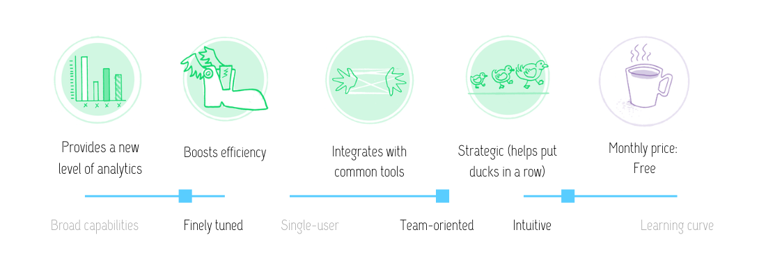 Visual review of KoBo Toolbox features: Provides a new level of analytics, boosts efficiency, integrates with common tools; and strategic (helps put ducks in a row). This free tool is finely tuned, team-oriented, and intuitive.