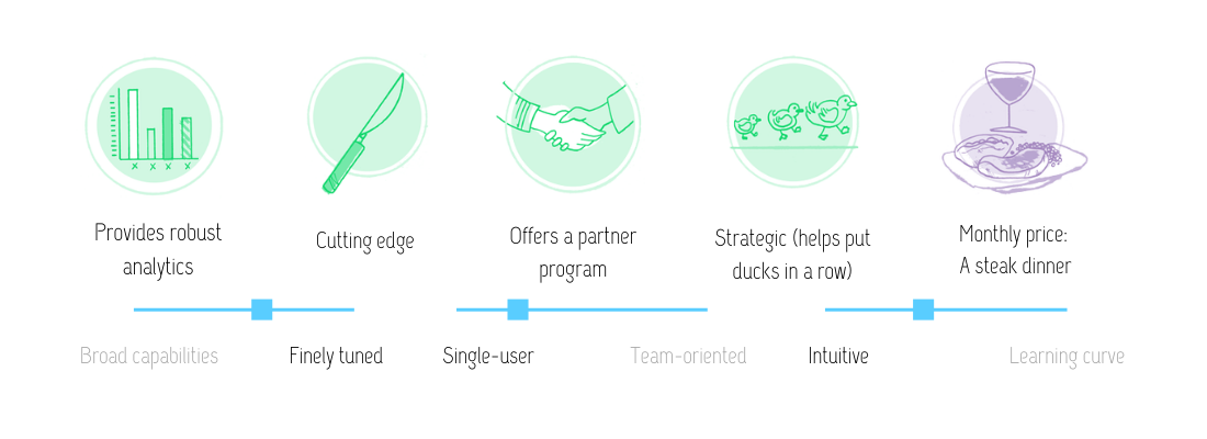 Visual review of Mangools: Provides robust analytics, cutting edge, offers a partner program, strategic (helps put ducks in a row) at the monthly price of a steak dinner. This tool is finely tuned, more single-user oriented and fairly intuitive.