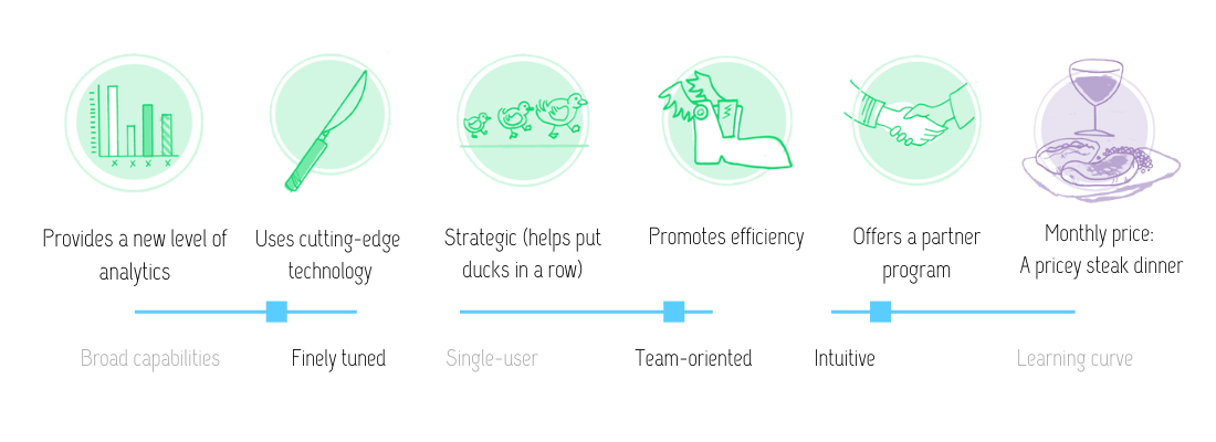 Visual review of Frase features: Provides a new level of analytics, uses cutting-edge technology; strategic (helps put ducks in a row); promotes efficiency; offer a partner program; at the monthly price of a pricey steak dinner. This tool is finely tuned, team-oriented, and intuitive