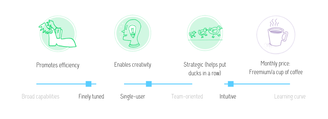 Visual review of Workflowy: Promotes efficiency, enables creativity, and strategic (helps put ducks in a row) at the monthly price of freemium, or a cup of coffee. This tool is finely tuned, single-user and intuitive.