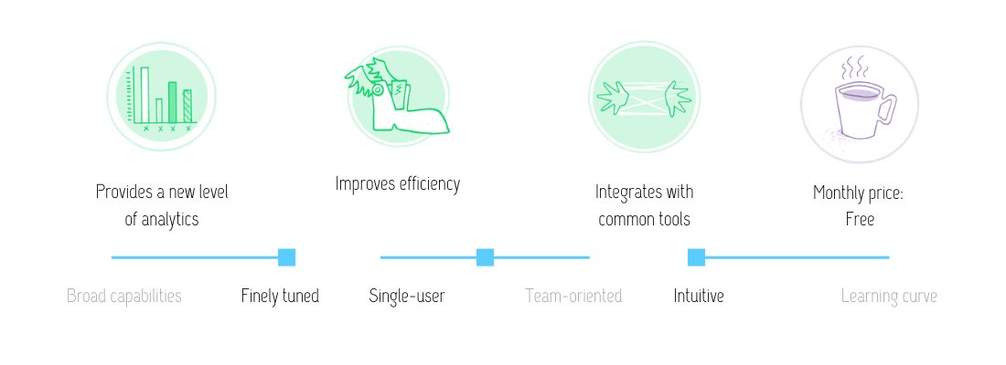 Visual review of Toggl Track features: Provides a new level of analytics, improves efficiency, integrates with common tools at the monthly price of free. This tool is finely tuned, built for both single users and teams, and intuitive.