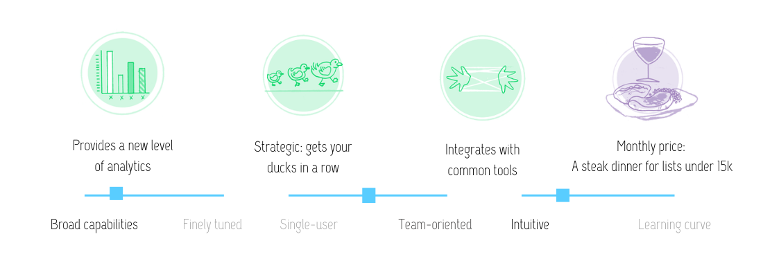 Visual review of ConvertKit features: Provides a new level of analytics; strategic: gets your ducks in a row; integrates with common tools; at the monthly price of a steak dinner (for lists under 15k). ConvertKit has broad capabilities, is team-oriented and intuitive.