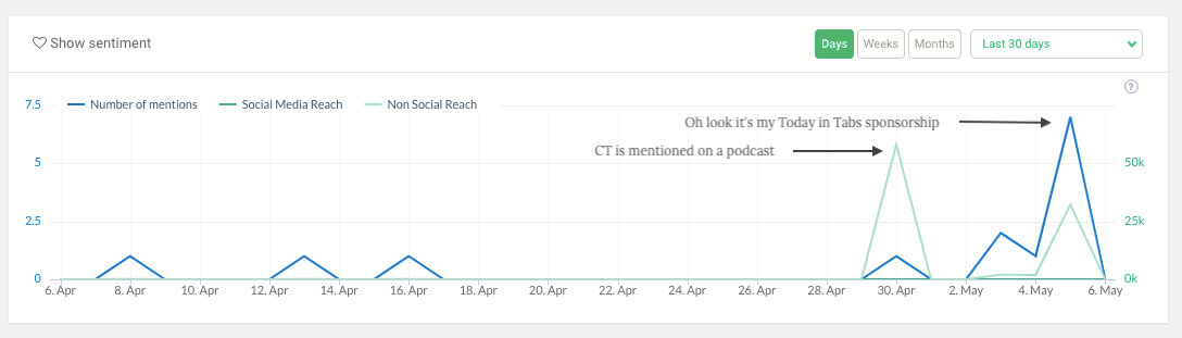 A screenshot of Brand24 chart showing peaks where on April 30, Content Technologist is mentioned on a podcast. Another peak is shown beginning on May 3 indicating my Today in Tabs sponsorship.
