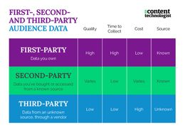 First-party audience data collection 101: 5 methods to wrangle your owned data